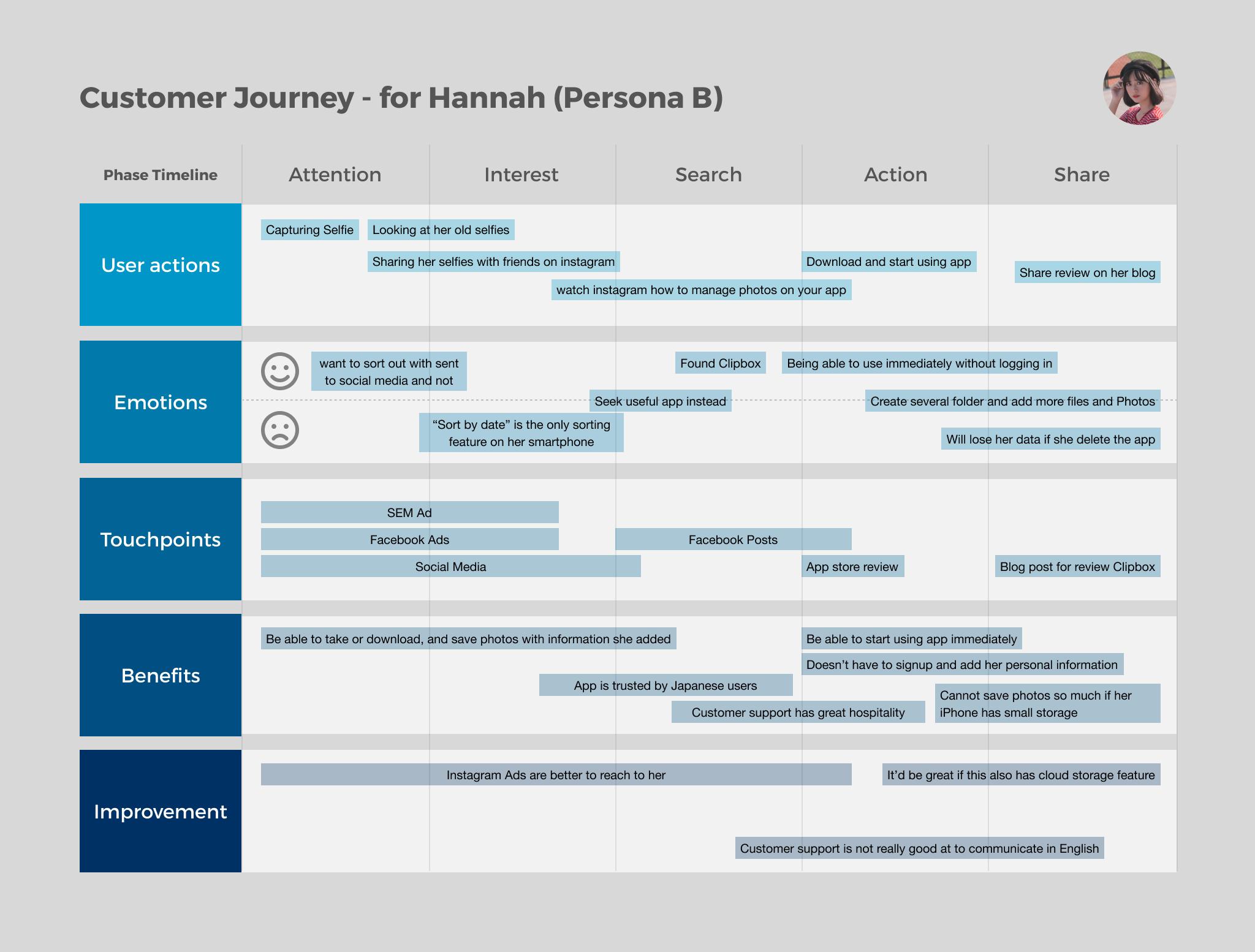 Customer Journey - Hannah