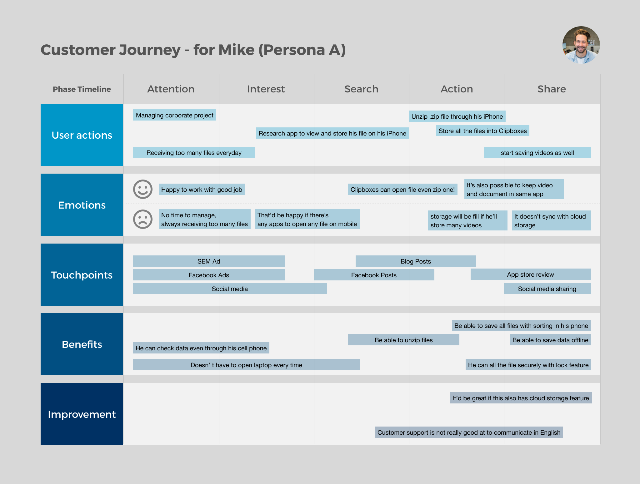 Customer Journey - Mike