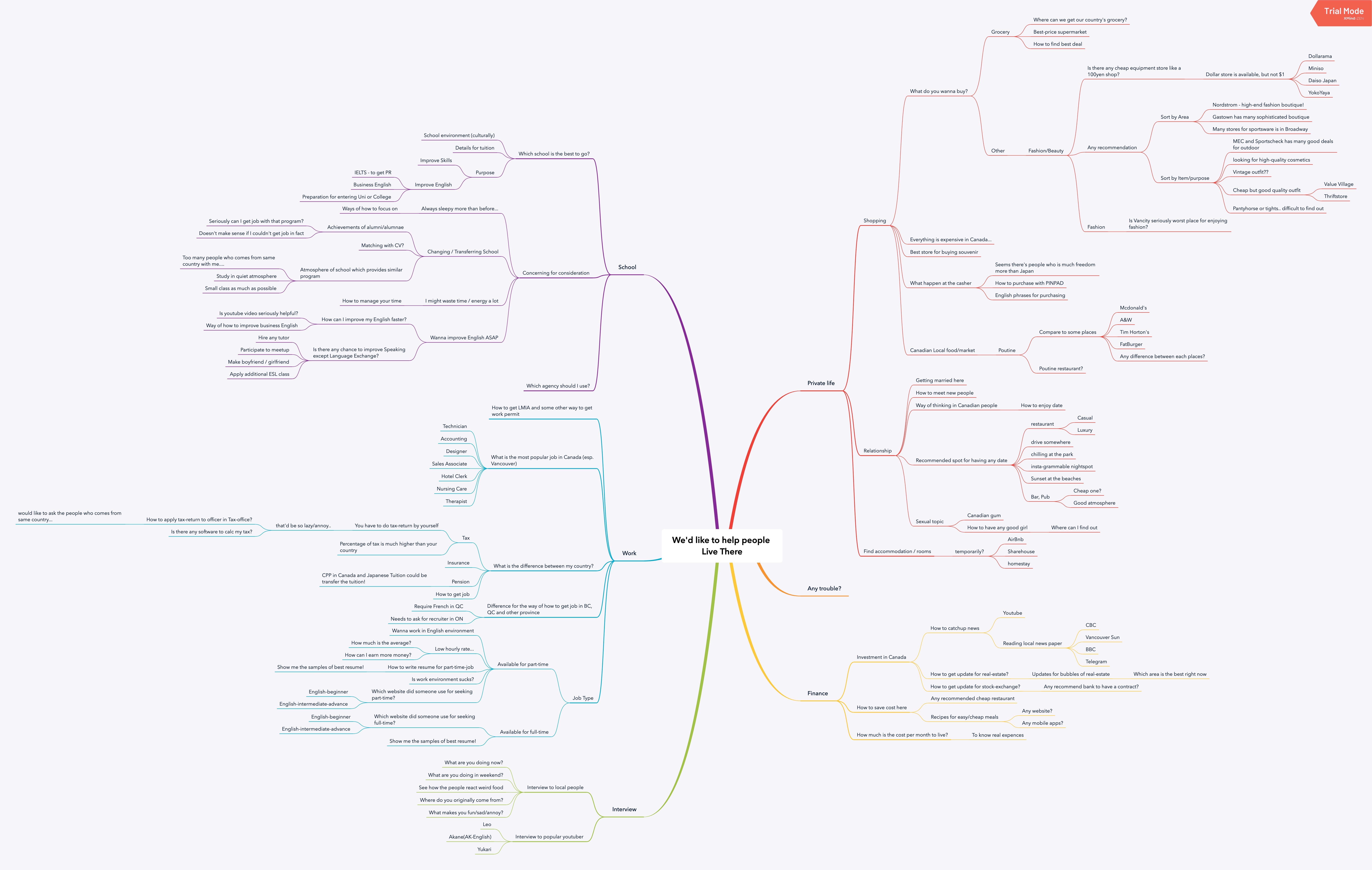 mylocal mindmap